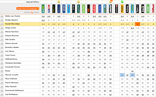 2014-08-01 12_49_05-Premier League Top Goalscorer Betting Odds _ Football Betting _ Oddschecker