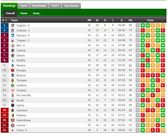 Fixed games in football spezia ascoli serie b - Italy serie a table and results ...